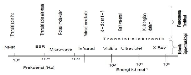 Daerah Utama spektrum elektromagnetik