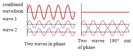 Interferensi gelombang