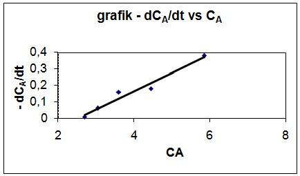 Cara Menghitung Laju Reaksi Menggunakan Diferensiasi Grafis